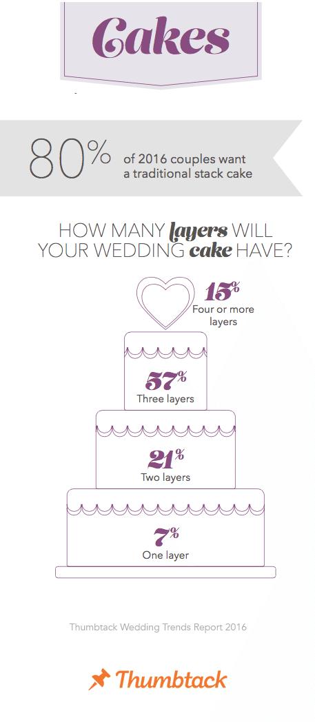 Cakes - Thumbtack 2016 Wedding Trends Report